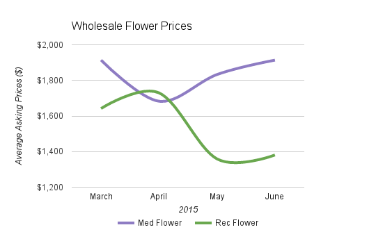 Flower Prices
